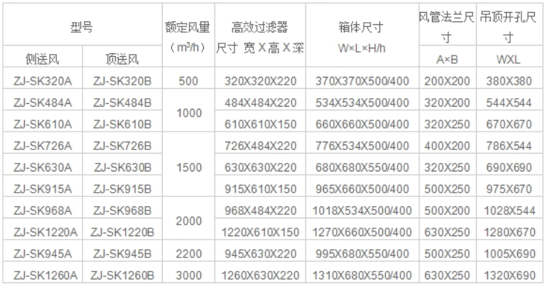 超薄高效送风口标准规格技术参数