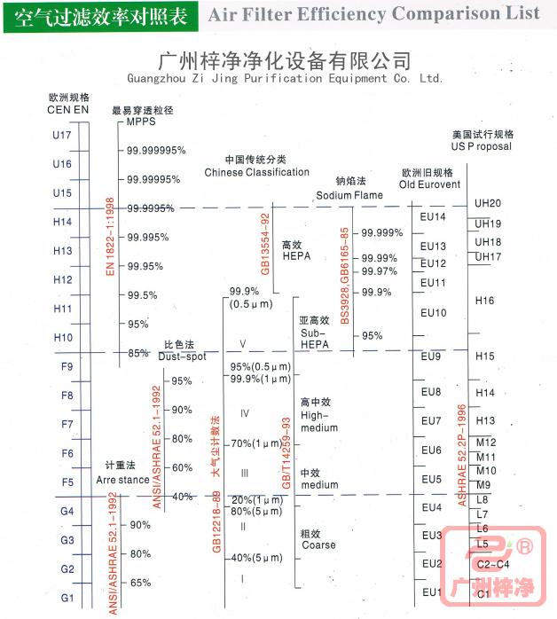 空气过滤器效率对照表分为欧洲规格、中国传统分类、欧洲旧规格、美国试行规格