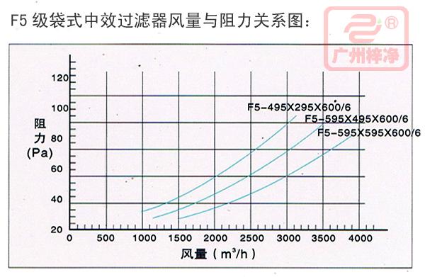 F5风量与阻力关系图