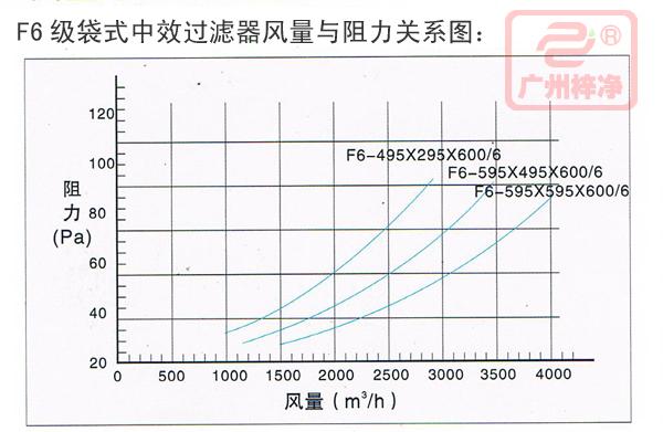 F6风量与阻力关系图