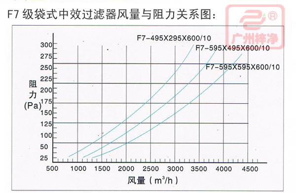 F7风量与阻力关系图