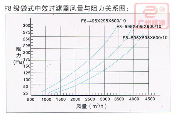 F8风量与阻力关系图