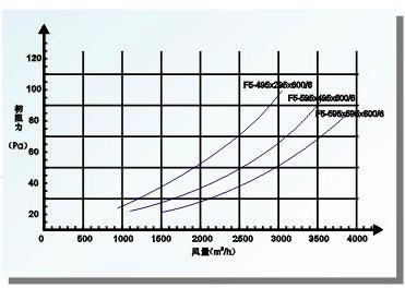 F5级袋式中效过滤器阻力与风量