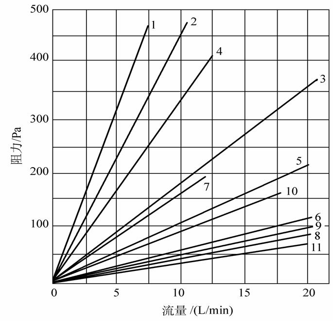过滤器滤料流量与阻力关系成反比,滤料流量越大,阻力越小,反之,阻力越大,过滤器滤料流量小