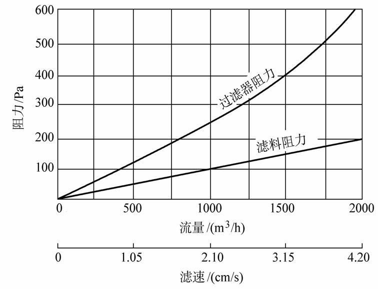 高效过滤器阻力与流量(流速)的关系