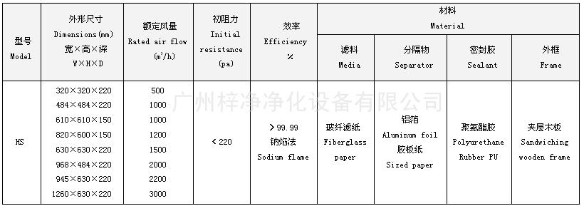 纸隔板高效空气过滤器型号尺寸及其它技术参数