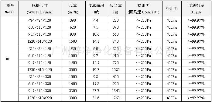 400度耐高温高效过滤器型号尺寸及其它技术参数和250度耐高温高效过滤器一样