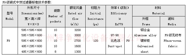 F9级袋式中效过滤器标准技术参数