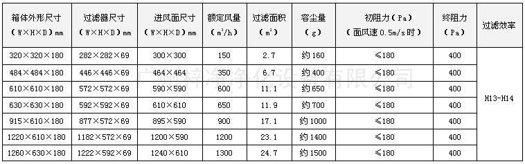 可更换式一体化高效送风口规格尺寸表