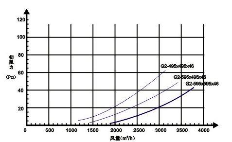 G2级初效过滤器风量与阻力关系