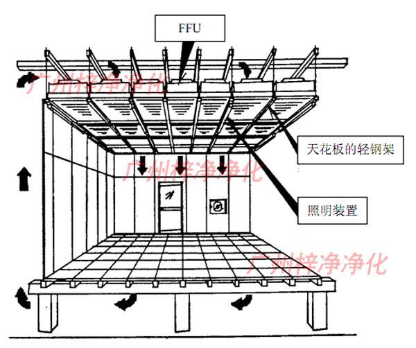 FFU高效送风单元安装方式分为包安装和不包安装