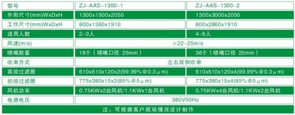 """""""梓净""""1300型标准风淋门技术参数"""