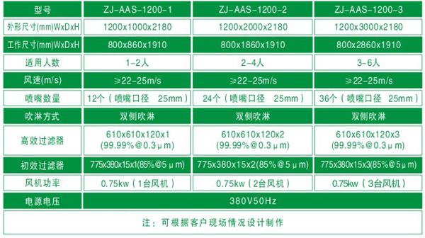 """""""梓净""""1200型标准风淋门技术参数"""