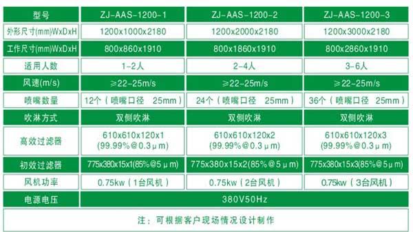 洁净室中风淋室的标准参数