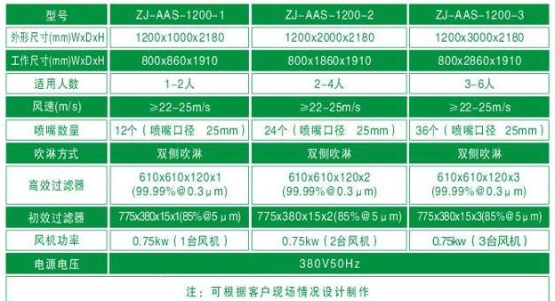 臭氧杀菌风淋室标准规格尺寸及其它参数