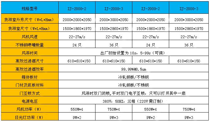 货淋室规格尺寸及主要技术参数