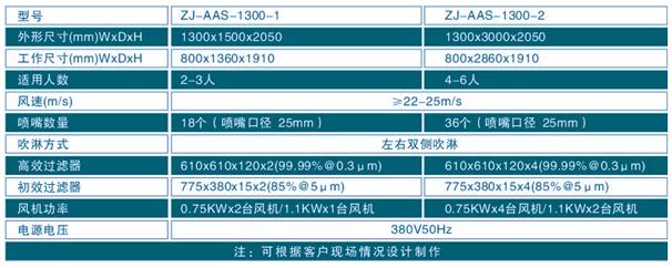 304不锈钢风淋通道规格尺寸参数