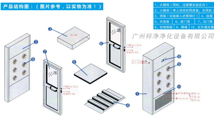 风淋室结构图分为门、大箱体、小箱体、底座、顶板