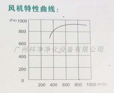 ZJ-160风淋室风机特性曲线图