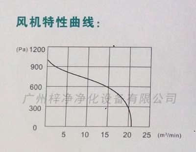 ZJ-195风淋室风机特性曲线图