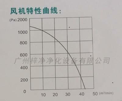 ZJ-240风淋室离心风机特性曲线图