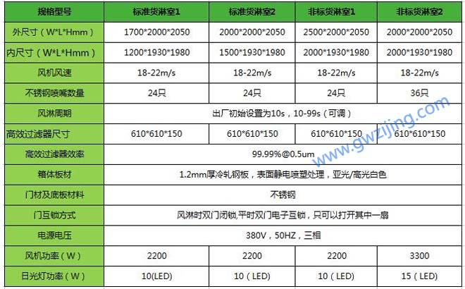 梓净货淋室尺寸货淋室规格技术参数表