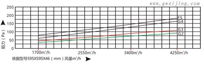 初效过滤器初阻力与风量关系图