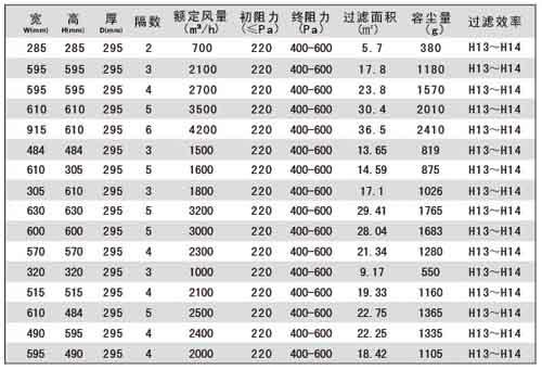 组合式高效过滤器规格尺寸及技术参数