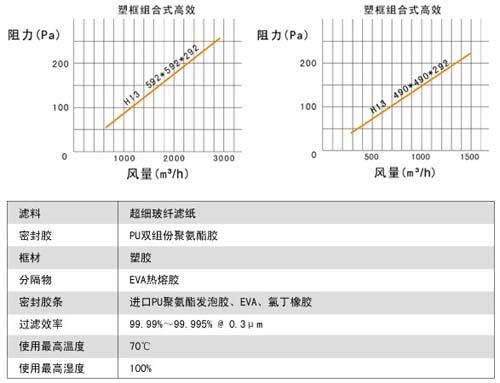 组合式高效过滤器风阻图及运行条件