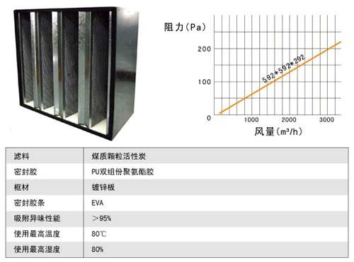 活性炭高效过滤器用料及运行条件