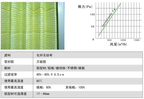 折叠式中效过滤器风阻及运行条件