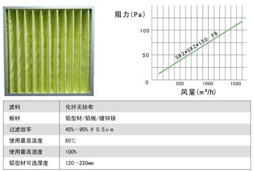 箱式中效过滤器风阻及运行条件