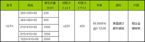 ULPA超高效过滤器规格尺寸及技术参数
