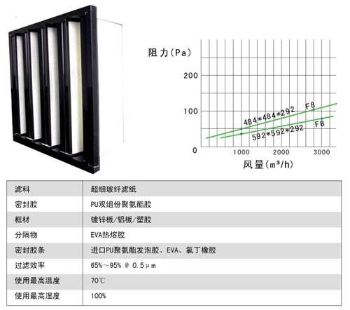 组合式中效过滤器风阻及运行条件