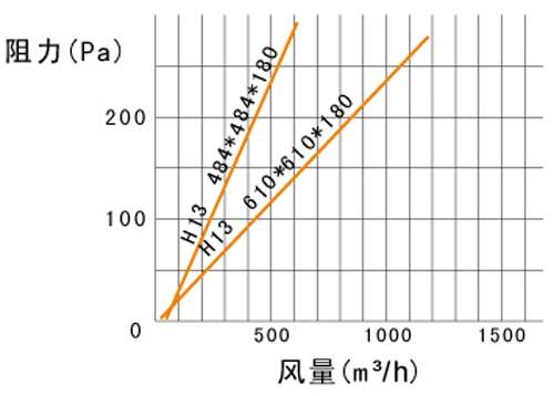可更换式一体化过滤器风量阻力参数
