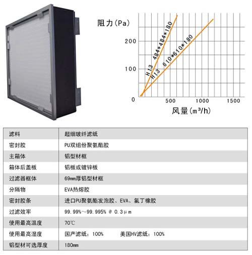 可更换式一体化过滤器风阻图及运行条件