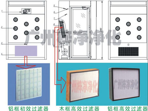 风淋室高效过滤器及初效过滤器