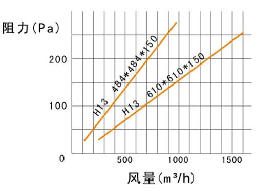 抛弃式高效过滤器风阻图