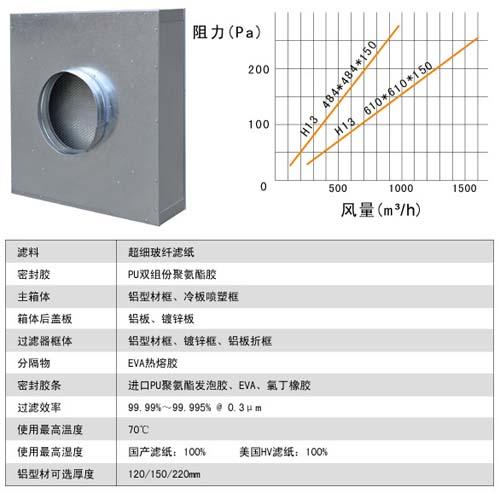 抛弃式一体化高效过滤器运行条件及风量与阻力的关系