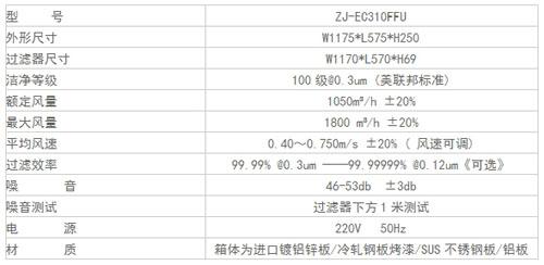 FFU风机过滤机组规格尺寸及其它参数