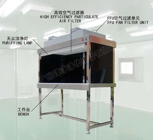 超净工作台经过FFU及初效过滤器与高效过滤器过滤