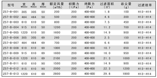 无隔板高效过滤器标准规格尺寸参数