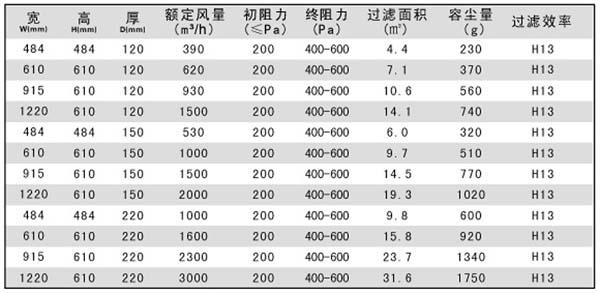 有隔板高效过滤器标准尺寸规格参数