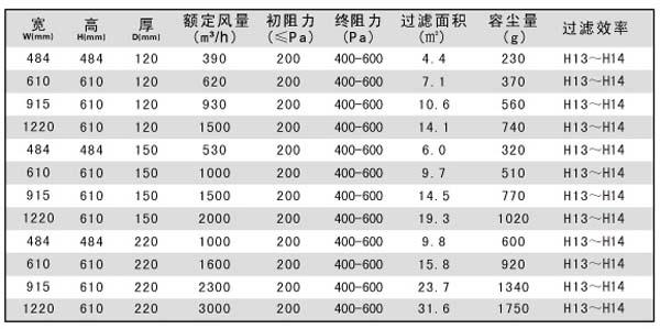 耐高温高效过滤器标准规格尺寸参数