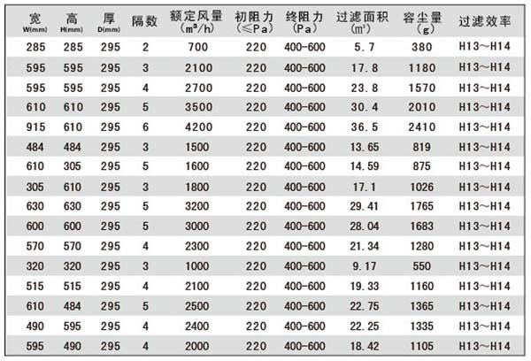 组合式高效过滤器标准规格尺寸参数