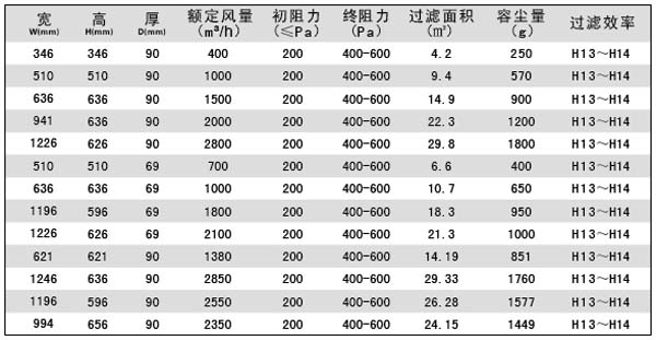 液槽式高效过滤器标准规格尺寸参数