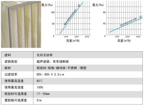 袋式初效过滤器风量与阻力表