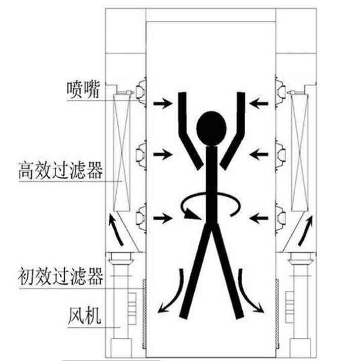 风淋室内部循环原理