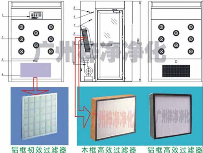 风淋室初效过滤器和高效过滤器设置